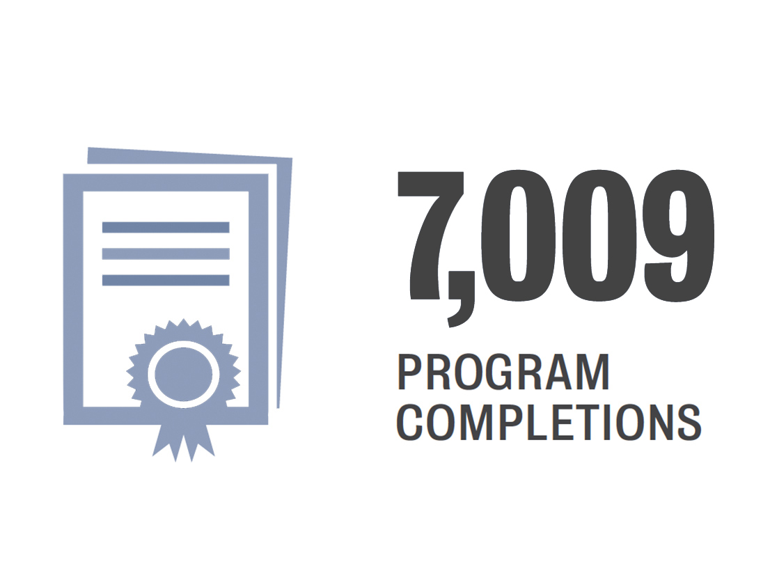 7,009 program completions in 2018