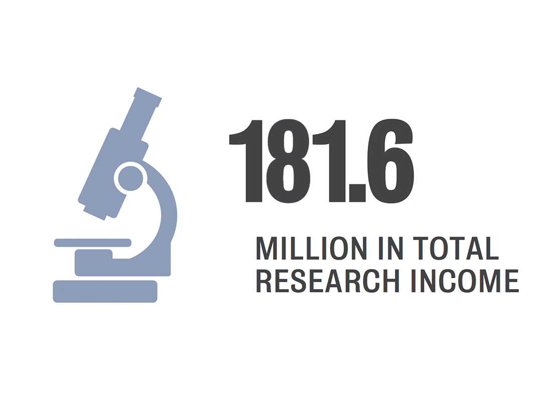 $181.6 million in total research income