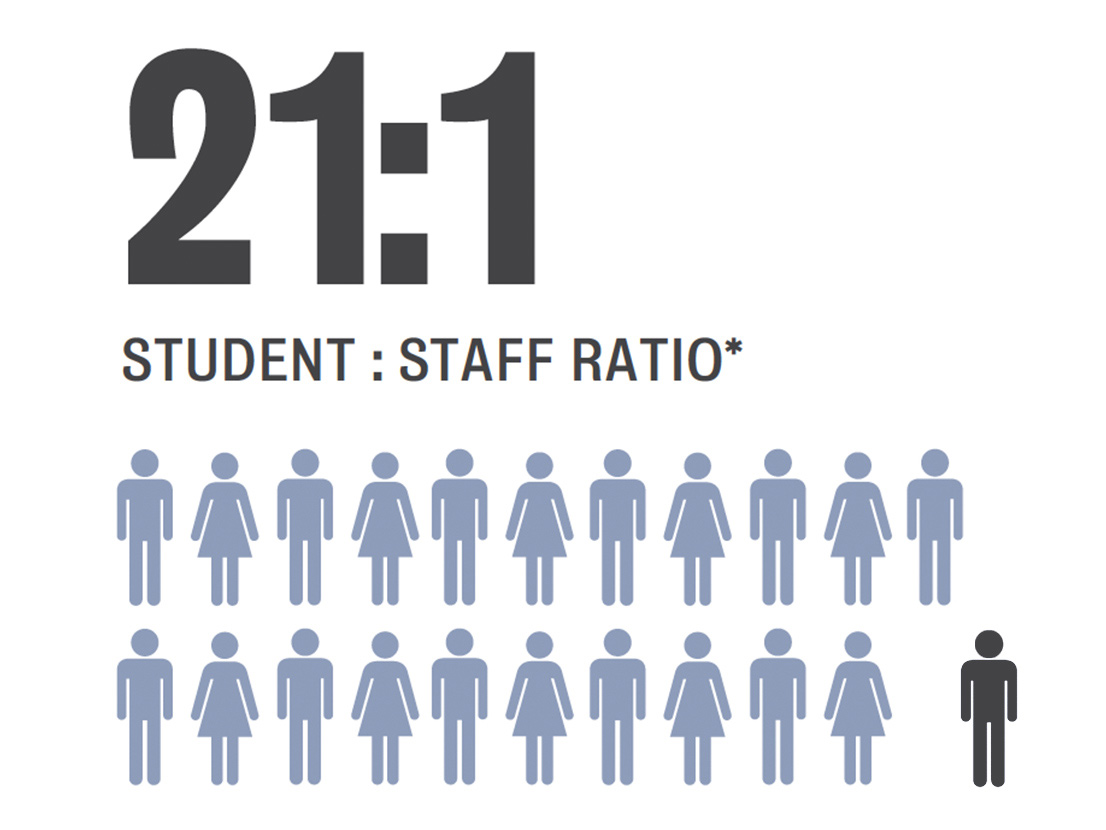 21:1 student to staff ratio