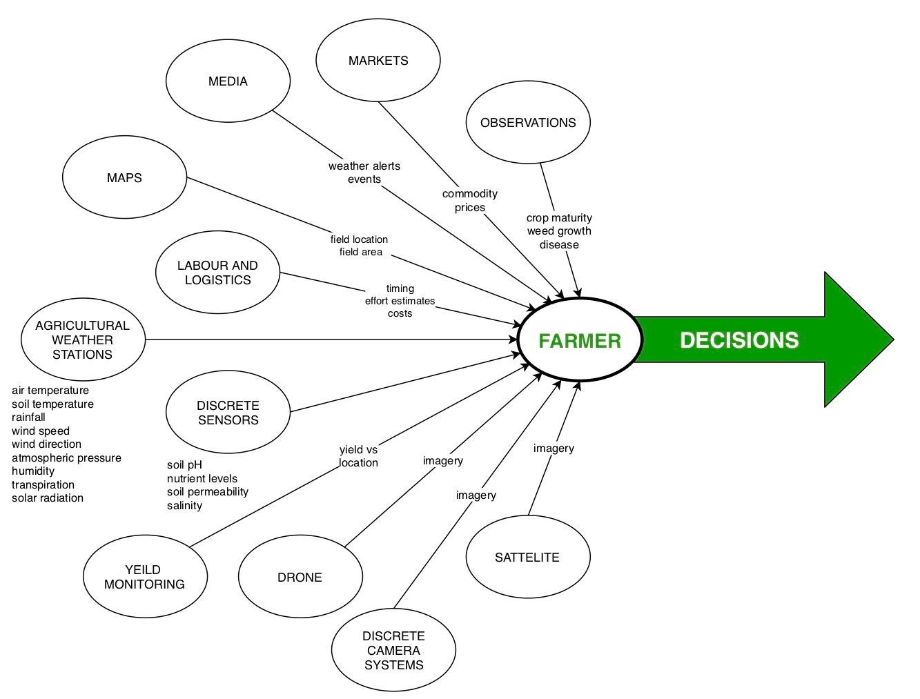 agriculture data to decisions