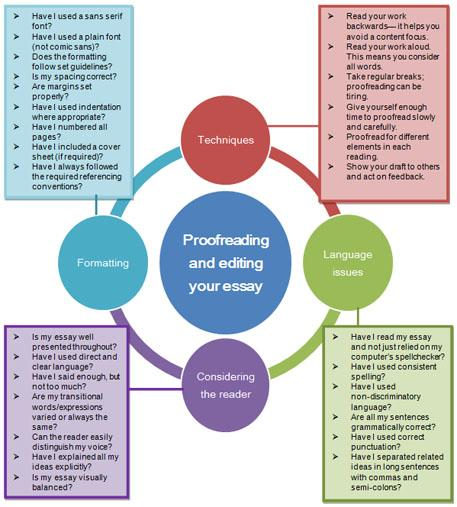 Proofreading diagram