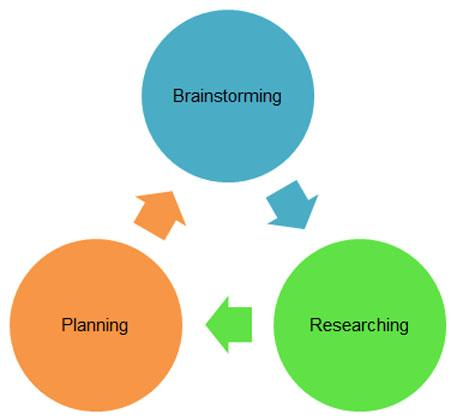 Researching diagram: Brainstorming > researching > planning > brainstorming and so on in that pattern.