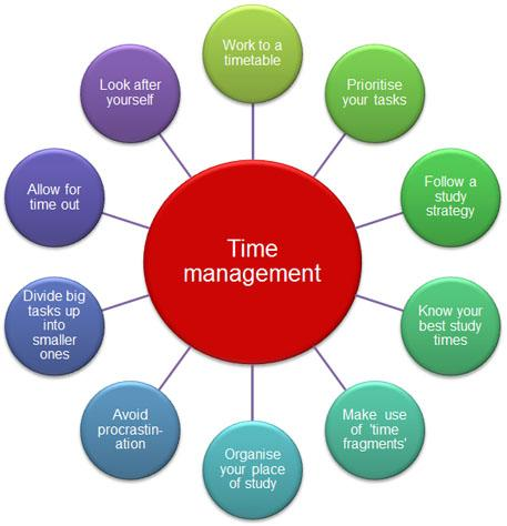 Time management: Work to a timetable, prioritise your tasks, follow a study strategy, know your best study times, make use of time fragments, organise your place of study, avoid procrastination, divide big tasks up into smaller ones, allow for time out, look after yourself.