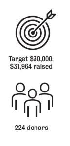 Crowdfunding graphic that shows 224 donors raised $31,964 for this crowdfunding campaign