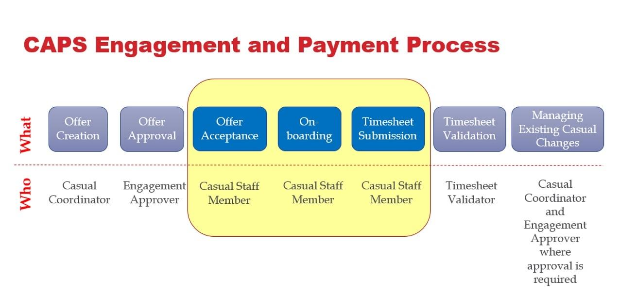 CAPS Engagement and Payment Process