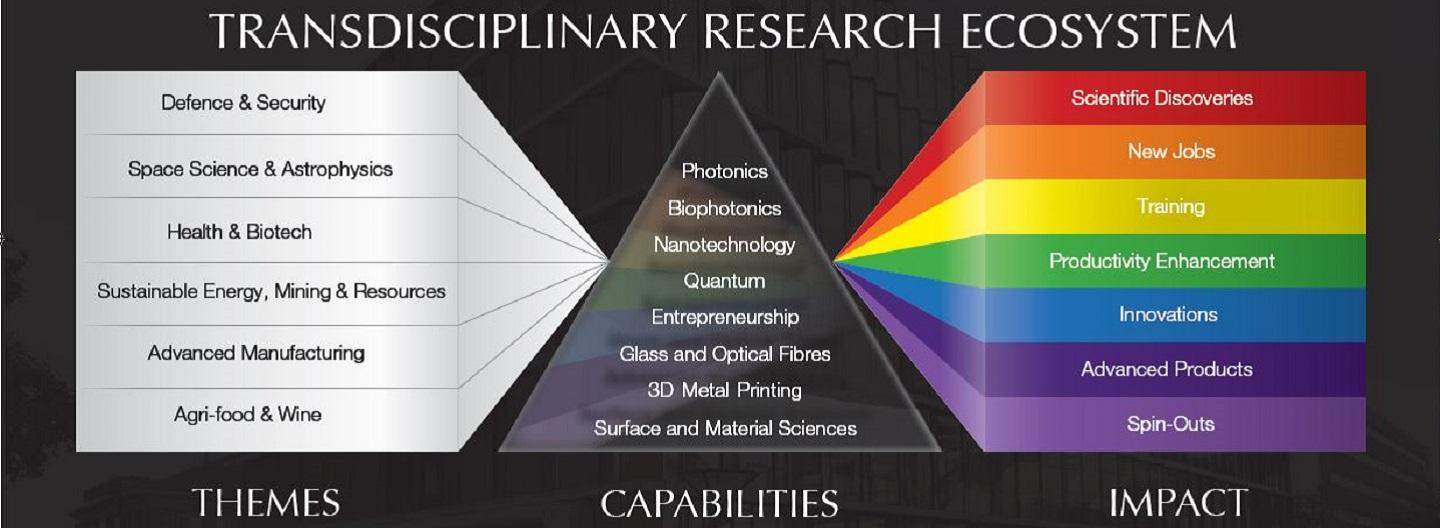 prism diagram showing research themes, capabilities and impact