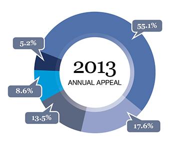 Appeal chart
