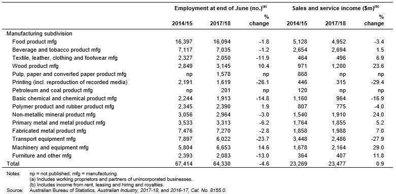 Employment and Sales and Service Income by Manufacturing Subdivision