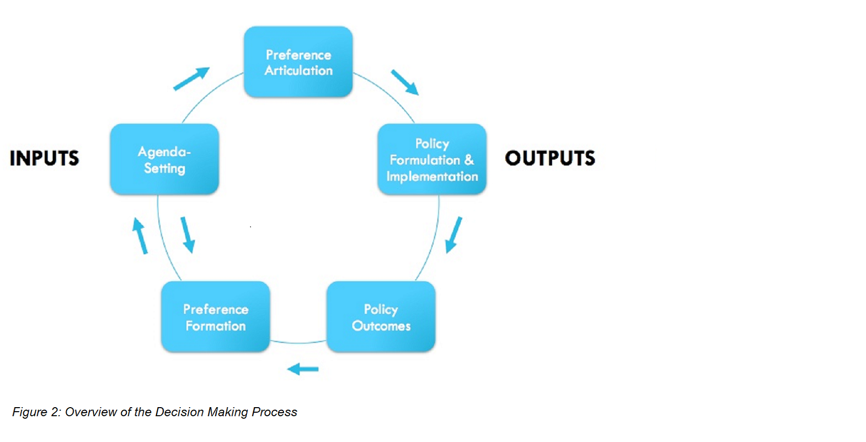 Figure 2: Overview of the Decision-Making Process