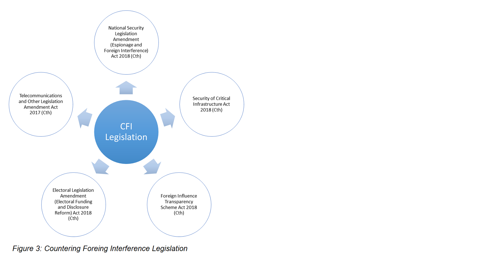 Figure 3: Countering Foreign Interference Legislation