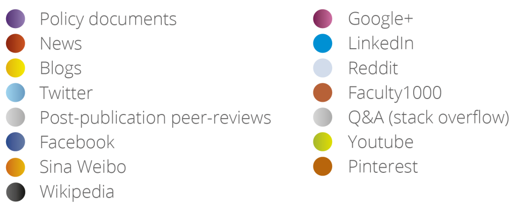 The colours of the Altmetric donut each represent a different source of attention