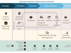 Agile solution delivery framework