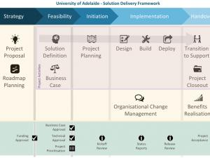 Waterfall solution delivery framework